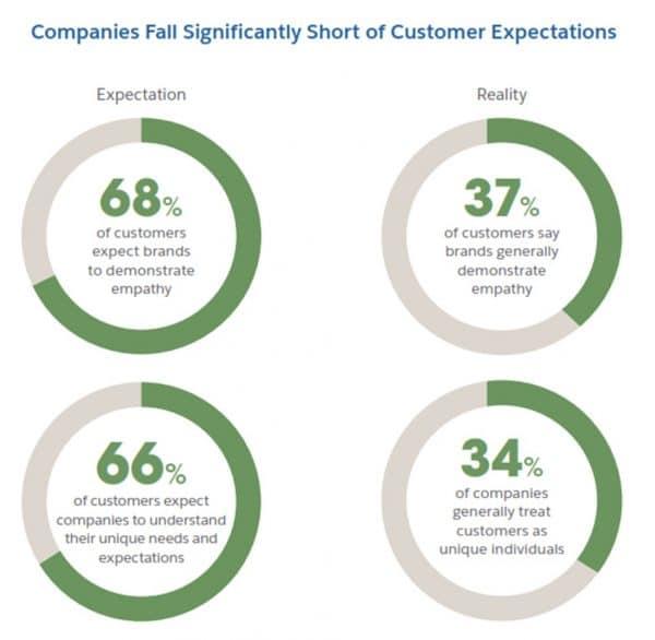 เข้าใจถึงพฤติกรรม และความต้องการของลูกค้าได้มากและลึกยิ่งขึ้น (Personalization)